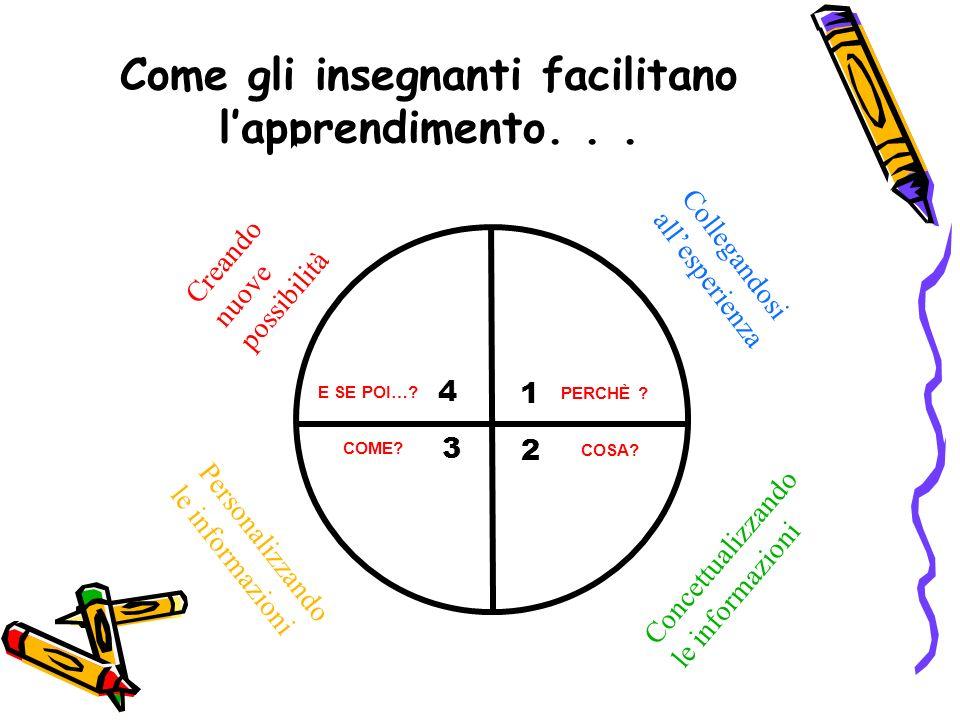 E SE POI….PERCHÈ . COSA. COME. 4 3 1 2 Come gli insegnanti facilitano lapprendimento...