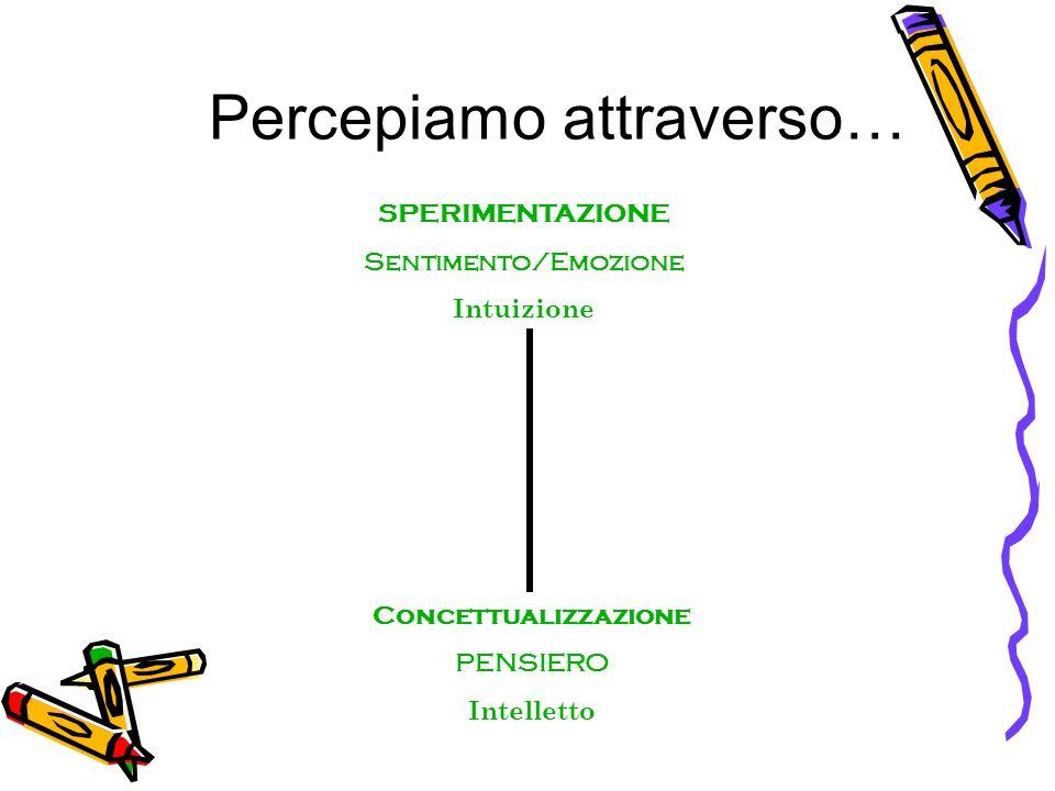 SPERIMENTAZIONE Sentimento/Emozione Intuizione Concettualizzazione PENSIERO Intelletto Percepiamo attraverso…