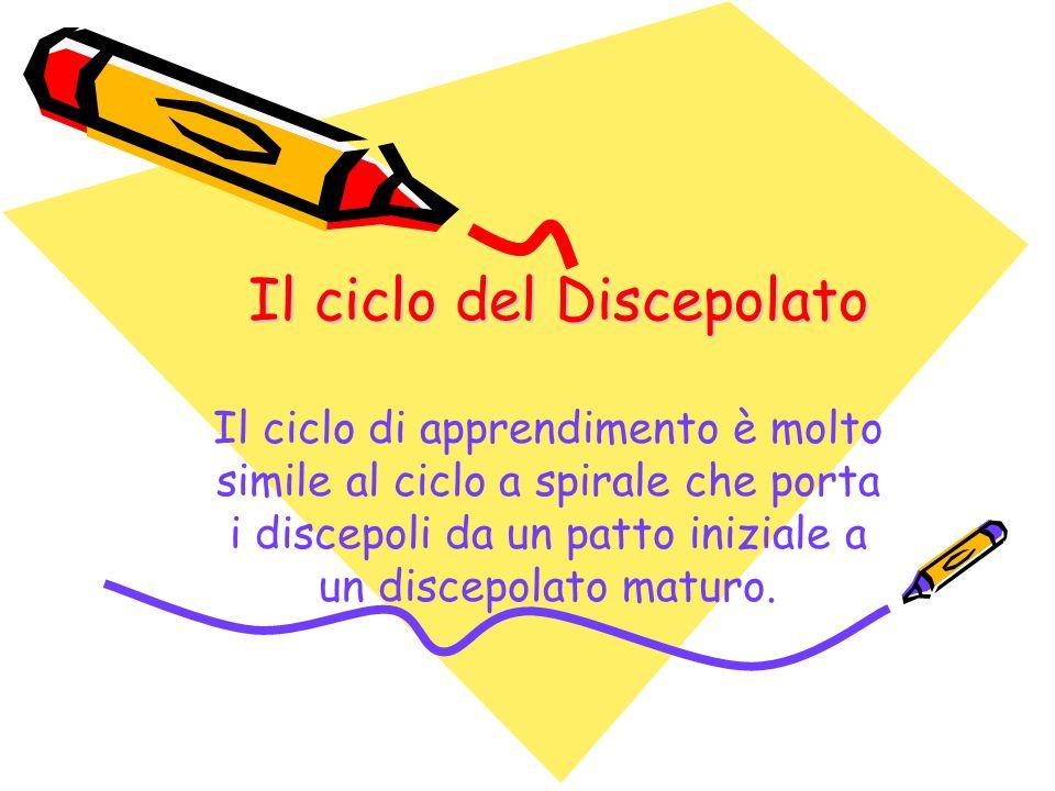 Il ciclo del Discepolato Il ciclo di apprendimento è molto simile al ciclo a spirale che porta i discepoli da un patto iniziale a un discepolato maturo.