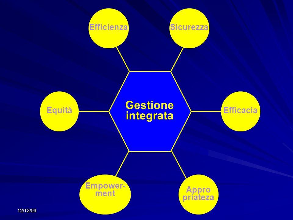 12/12/09 Gestione integrata Sicurezza Empower- ment Efficacia Efficienza Appro priateza Equità