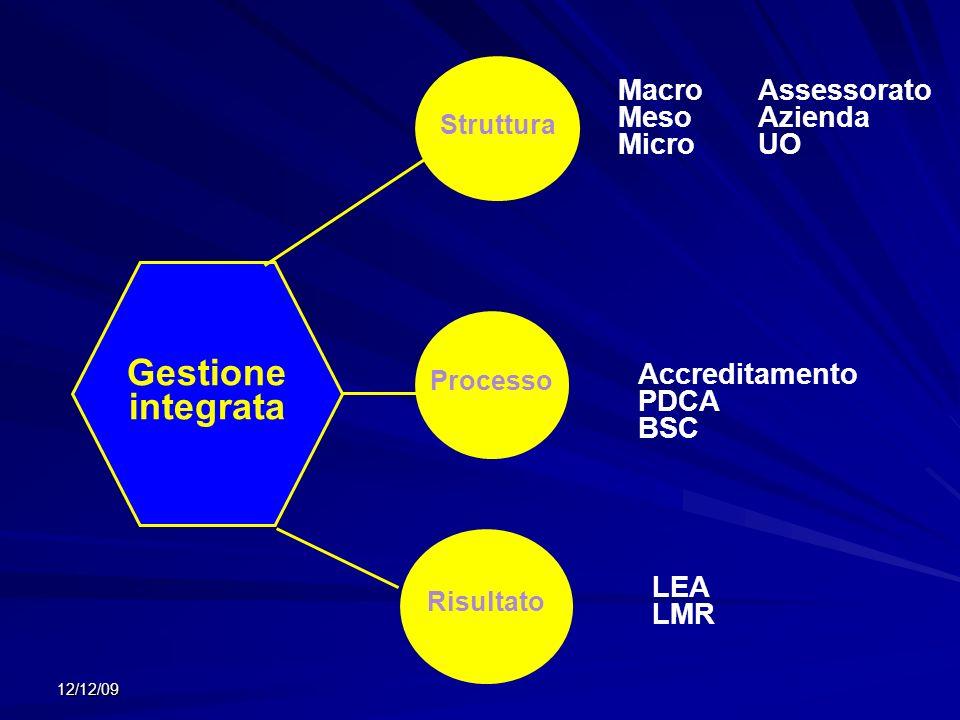 Gestione integrata Struttura Processo Risultato MacroAssessorato MesoAzienda MicroUO Accreditamento PDCA BSC LEA LMR