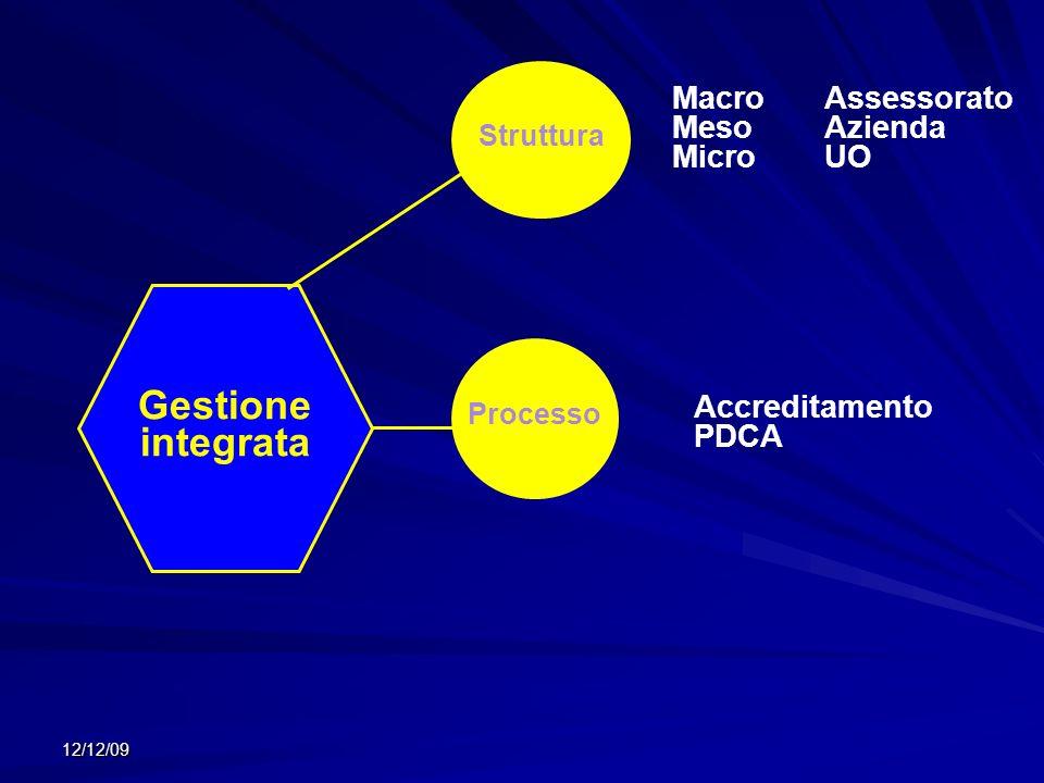 12/12/09 Gestione integrata Struttura Processo MacroAssessorato MesoAzienda MicroUO Accreditamento PDCA