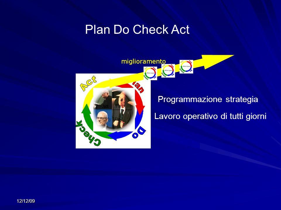 12/12/09 miglioramento Plan Do Check Act Programmazione strategia Lavoro operativo di tutti giorni