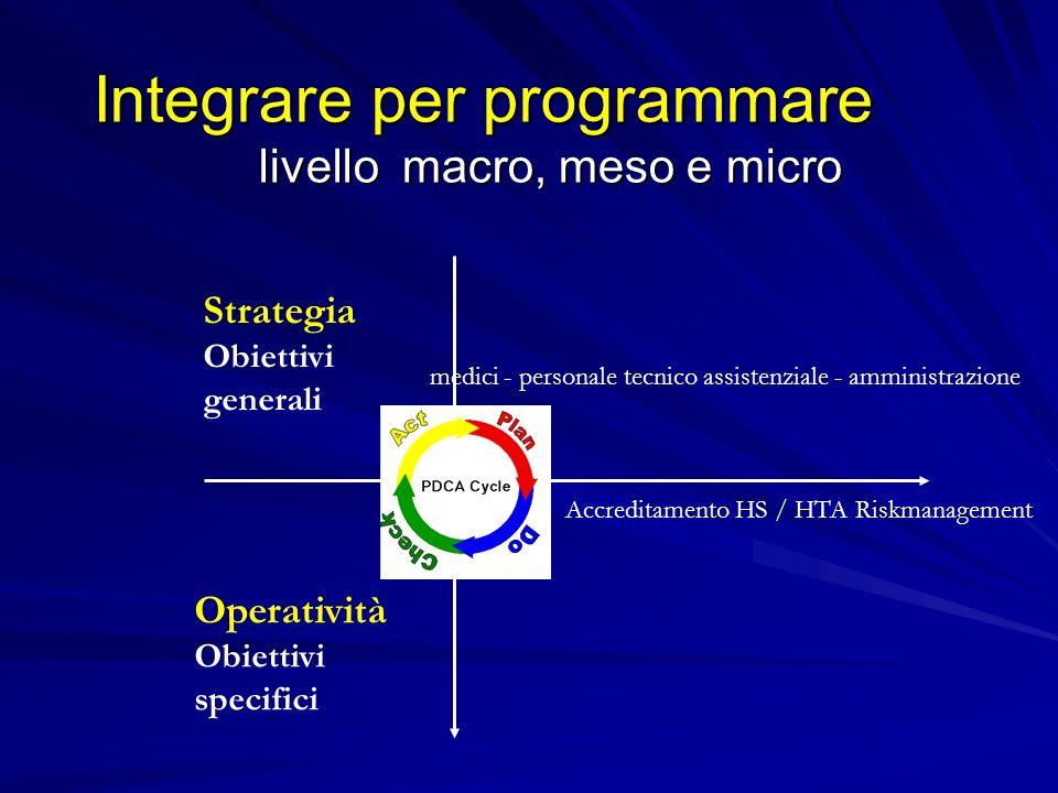 Integrare per programmare livello macro, meso e micro Integrare per programmare livello macro, meso e micro Strategia Obiettivi generali Operatività Obiettivi specifici Accreditamento HS / HTA Riskmanagement medici - personale tecnico assistenziale - amministrazione