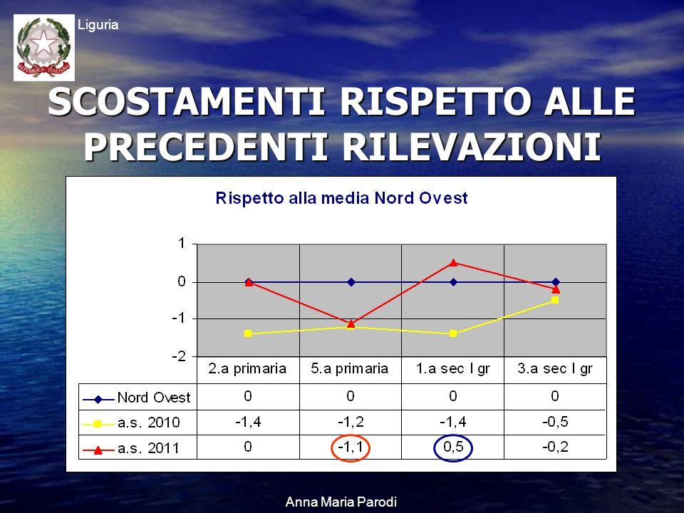USR Liguria Anna Maria Parodi SCOSTAMENTI RISPETTO ALLE PRECEDENTI RILEVAZIONI