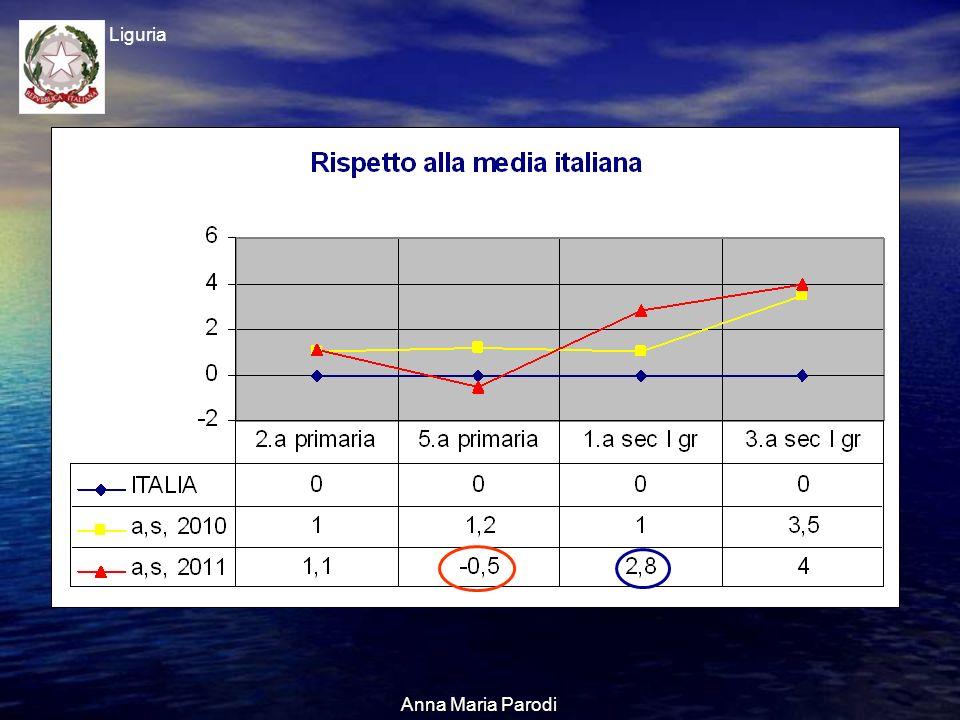 USR Liguria Anna Maria Parodi