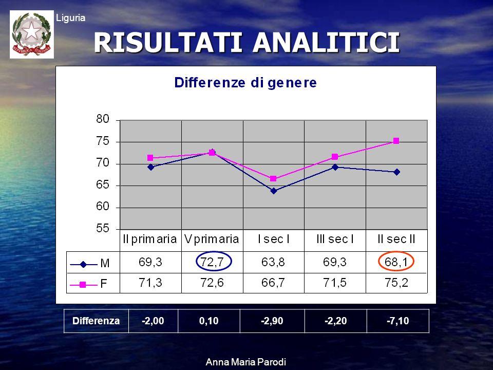 USR Liguria Anna Maria Parodi Differenza-2,000,10-2,90-2,20-7,10 RISULTATI ANALITICI