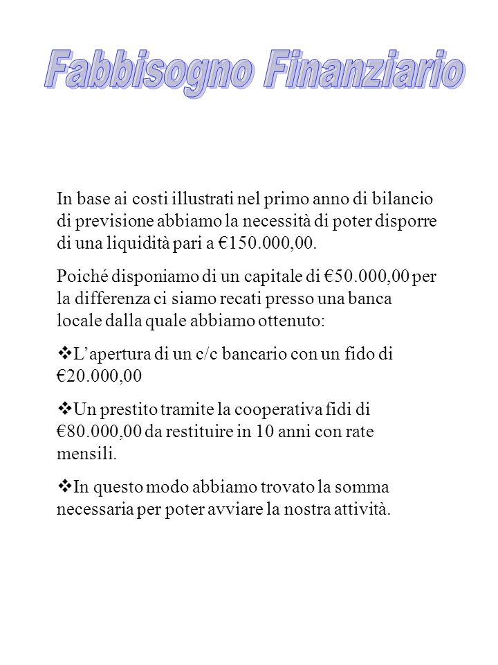 In base ai costi illustrati nel primo anno di bilancio di previsione abbiamo la necessità di poter disporre di una liquidità pari a 150.000,00. Poiché