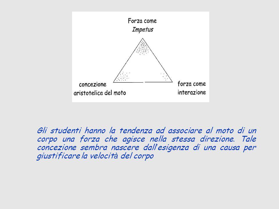 Gli studenti hanno la tendenza ad associare al moto di un corpo una forza che agisce nella stessa direzione.