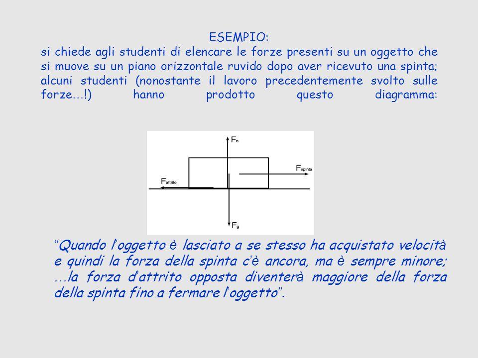 ESEMPIO: si chiede agli studenti di elencare le forze presenti su un oggetto che si muove su un piano orizzontale ruvido dopo aver ricevuto una spinta