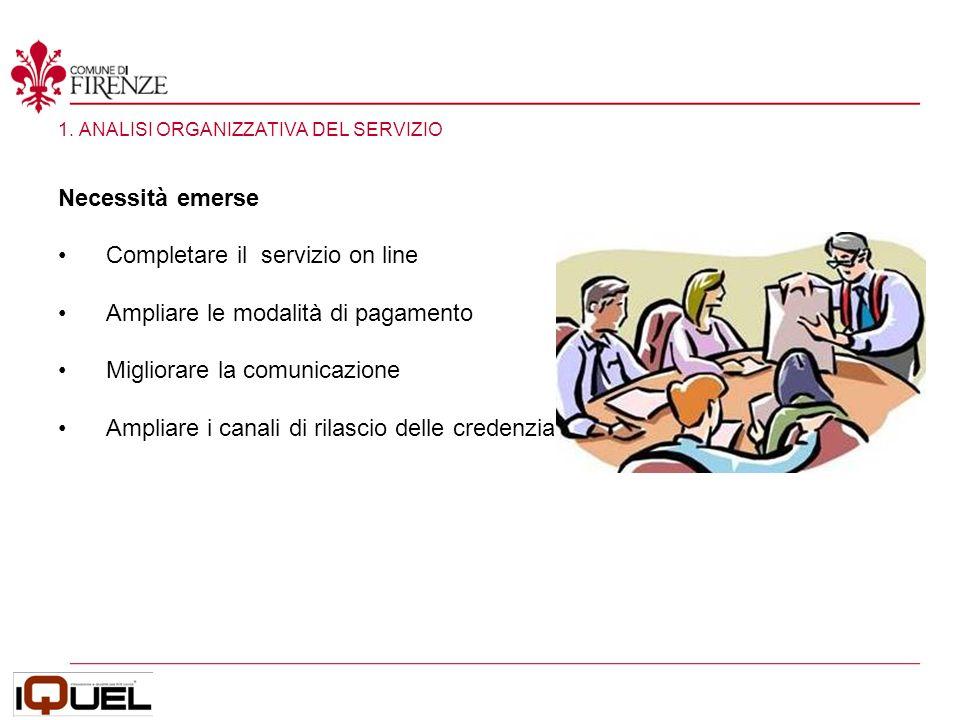 1. ANALISI ORGANIZZATIVA DEL SERVIZIO Necessità emerse Completare il servizio on line Ampliare le modalità di pagamento Migliorare la comunicazione Am