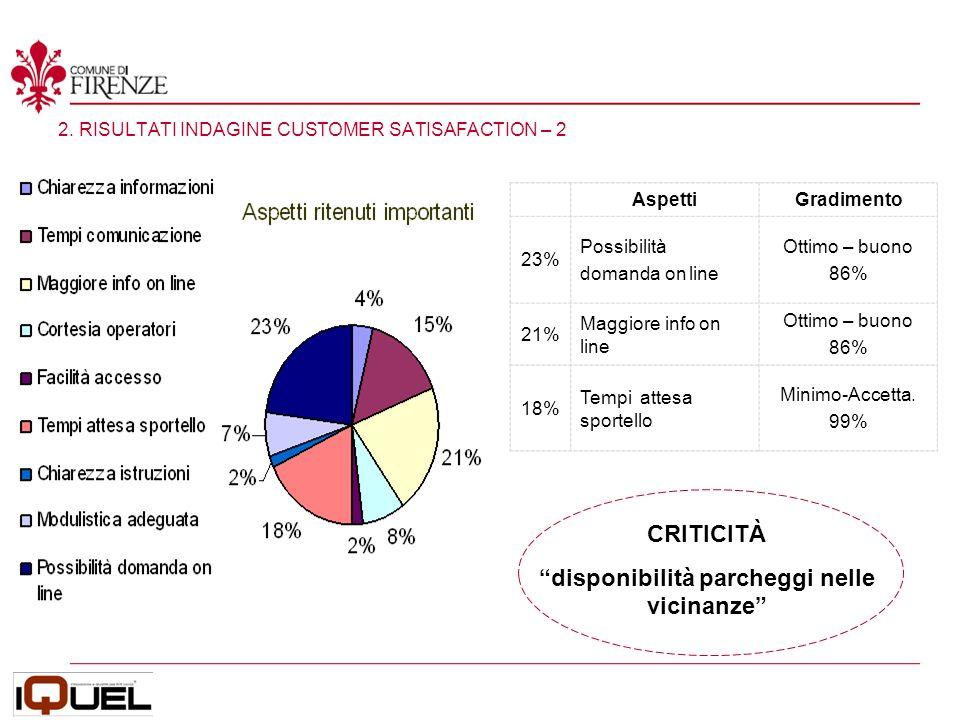 2. RISULTATI INDAGINE CUSTOMER SATISAFACTION – 2 AspettiGradimento 23% Possibilità domanda on line Ottimo – buono 86% 21% Maggiore info on line Ottimo