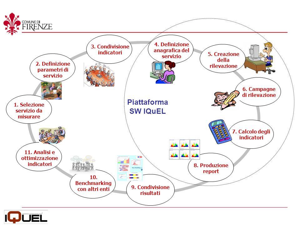 5. Creazione della rilevazione Piattaforma SW IQuEL 1.