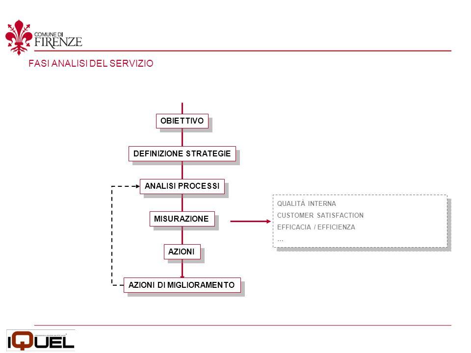 STRATEGIA DEL MIGLIORAMENTO CONTINUO Condizioni necessarie: Pianificazione Obiettivi definiti Fase di standardizzazione