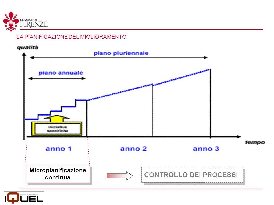 LA PIANIFICAZIONE DEL MIGLIORAMENTO CONTROLLO DEI PROCESSI Micropianificazione continua Micropianificazione continua