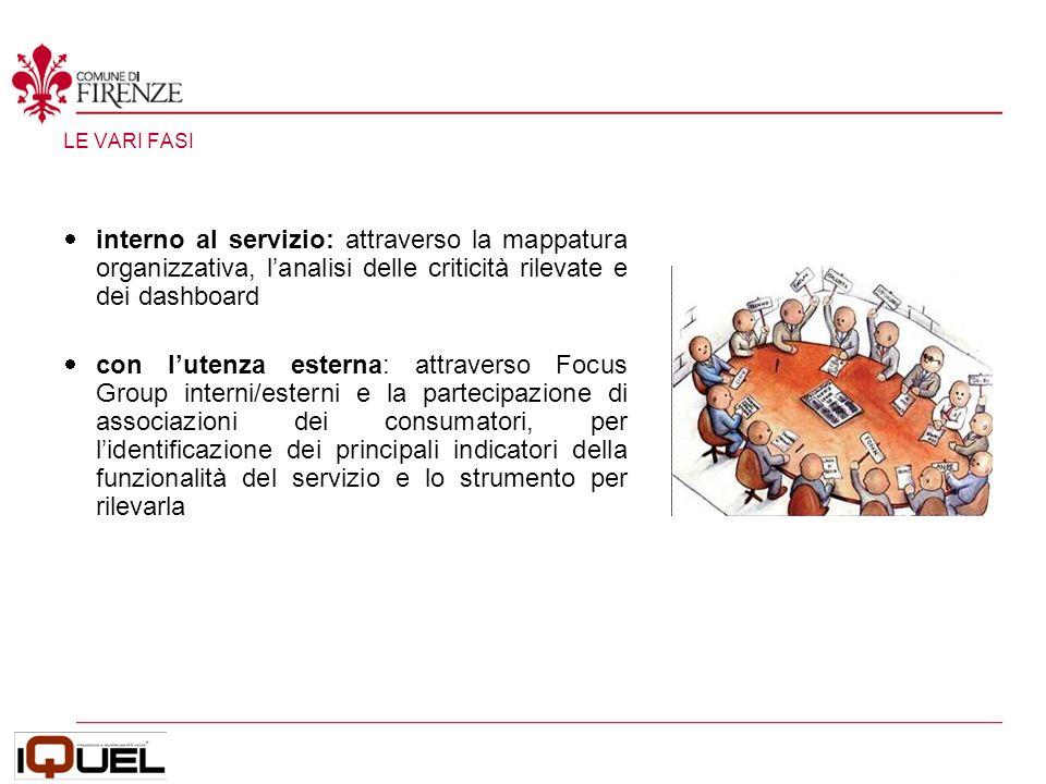LE VARI FASI interno al servizio: attraverso la mappatura organizzativa, lanalisi delle criticità rilevate e dei dashboard con lutenza esterna: attraverso Focus Group interni/esterni e la partecipazione di associazioni dei consumatori, per lidentificazione dei principali indicatori della funzionalità del servizio e lo strumento per rilevarla