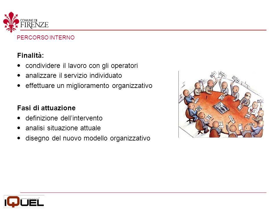 UTENZA ESTERNA Finalità: partecipazione attiva non essere autoreferenziali Fasi di attuazione Focus Group associazioni dei consumatori feedback