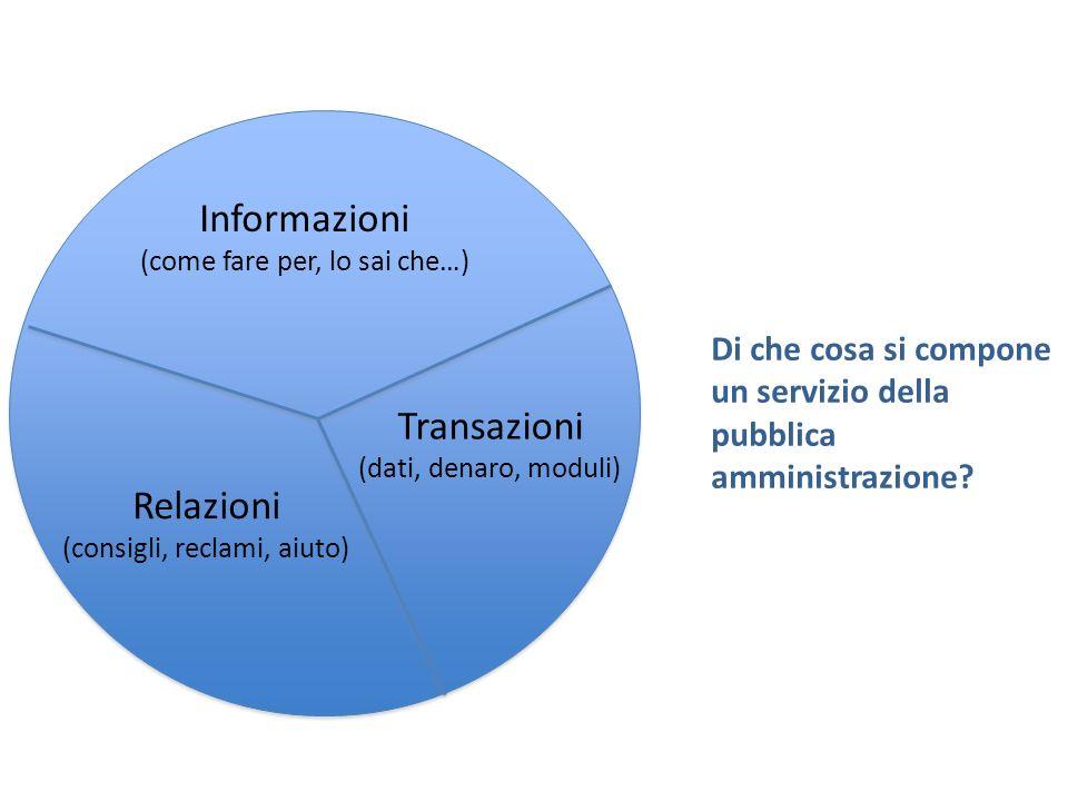 Informazioni (come fare per, lo sai che…) Transazioni (dati, denaro, moduli) Relazioni (consigli, reclami, aiuto) Di che cosa si compone un servizio della pubblica amministrazione