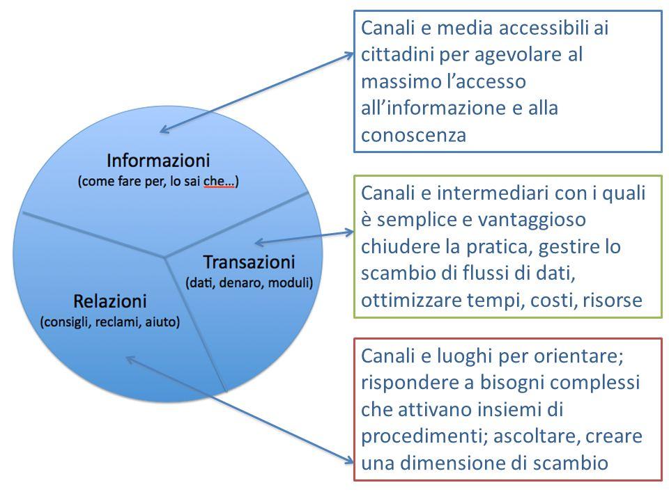 Canali e media accessibili ai cittadini per agevolare al massimo laccesso allinformazione e alla conoscenza Canali e luoghi per orientare; rispondere