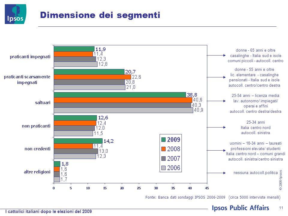I cattolici italiani dopo le elezioni del 2009 © 2009 Ipsos 11 Dimensione dei segmenti Fonte: Banca dati sondaggi IPSOS 2006-2009 (circa 5000 interviste mensili) donne - 65 anni e oltre casalinghe - Italia sud e isole comuni piccoli - autocoll.