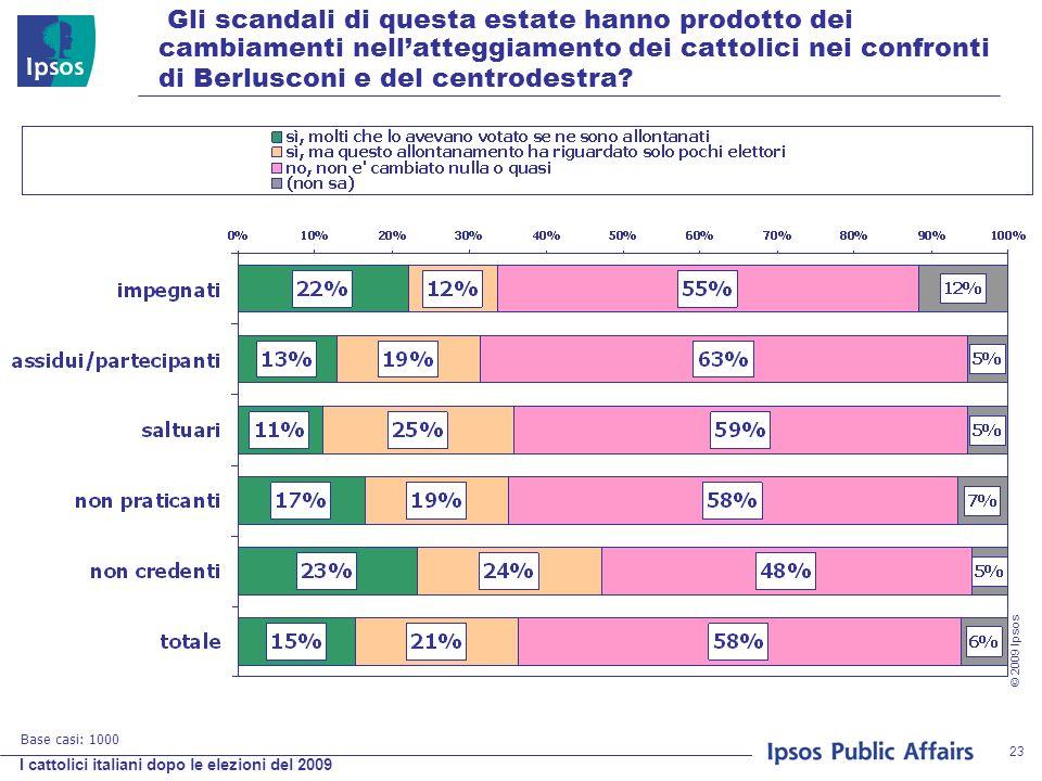 I cattolici italiani dopo le elezioni del 2009 © 2009 Ipsos 23 Gli scandali di questa estate hanno prodotto dei cambiamenti nellatteggiamento dei cattolici nei confronti di Berlusconi e del centrodestra.