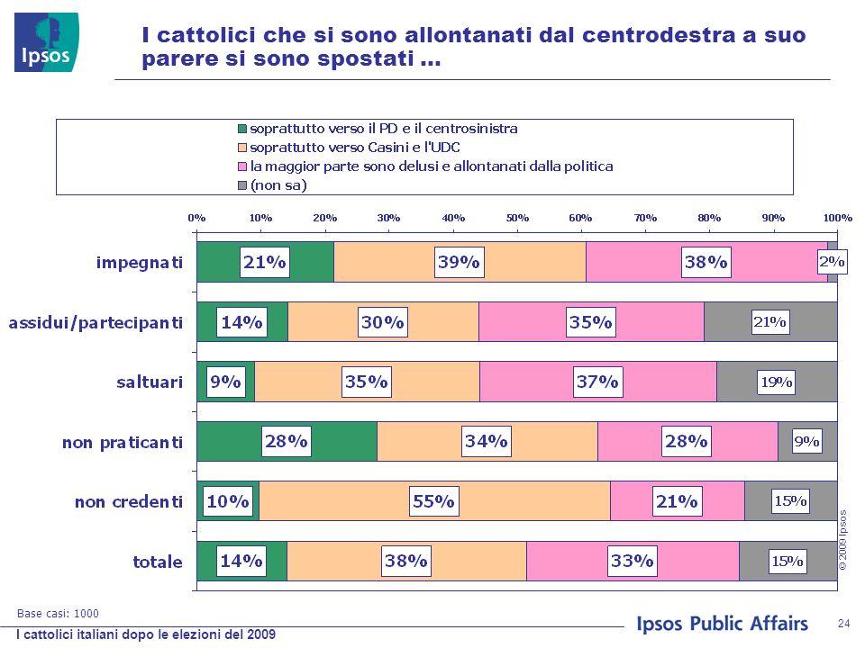 I cattolici italiani dopo le elezioni del 2009 © 2009 Ipsos 24 I cattolici che si sono allontanati dal centrodestra a suo parere si sono spostati … Base casi: 1000