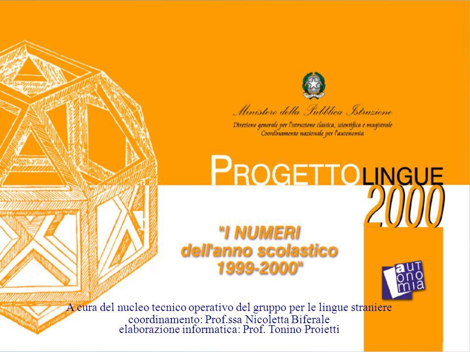 nicoletta biferale Le certificazioni in spagnolo Ente certificatore: Cervantes Totale: 224 di cui iscritti (successo) B1156(134) B267(53) C21(1) Tot.
