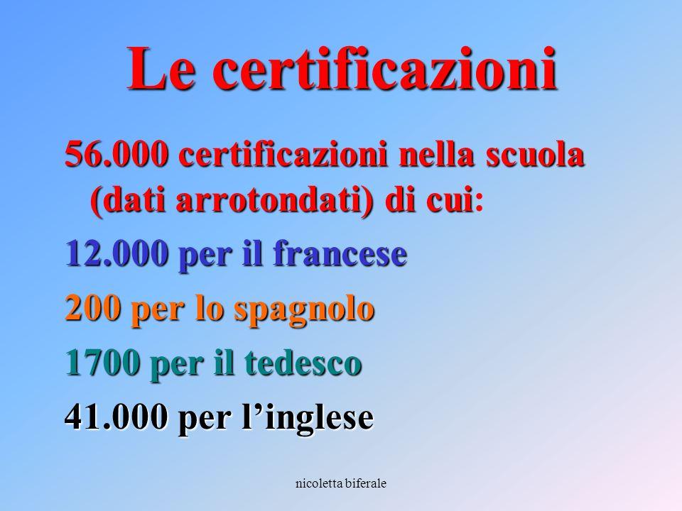 nicoletta biferale Le certificazioni 56.000 certificazioni nella scuola (dati arrotondati) di cui 56.000 certificazioni nella scuola (dati arrotondati