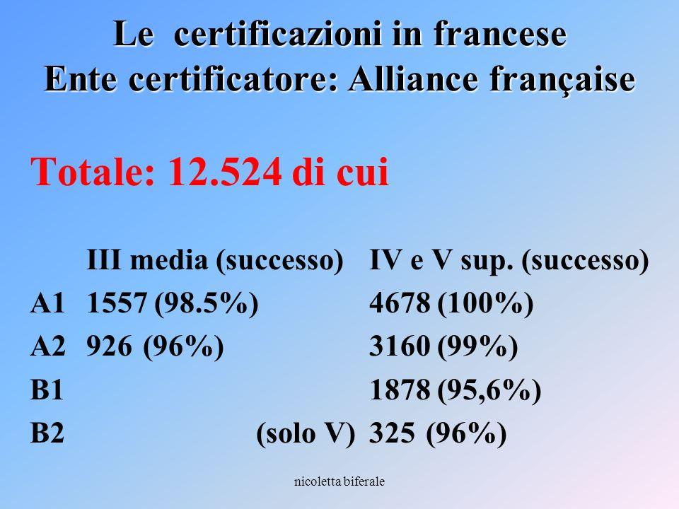 nicoletta biferale Le certificazioni in francese Ente certificatore: Alliance française Totale: 12.524 di cui III media (successo)IV e V sup. (success