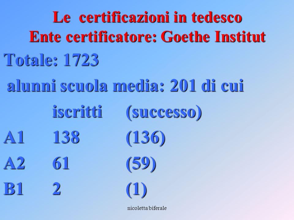 nicoletta biferale Le certificazioni in tedesco Ente certificatore: Goethe Institut Totale: 1723 alunni scuola media: 201 di cui alunni scuola media: