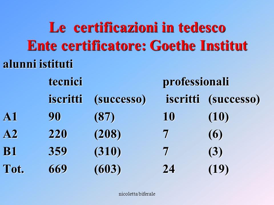nicoletta biferale Le certificazioni in tedesco Ente certificatore: Goethe Institut alunni istituti tecniciprofessionali iscritti (successo) iscritti
