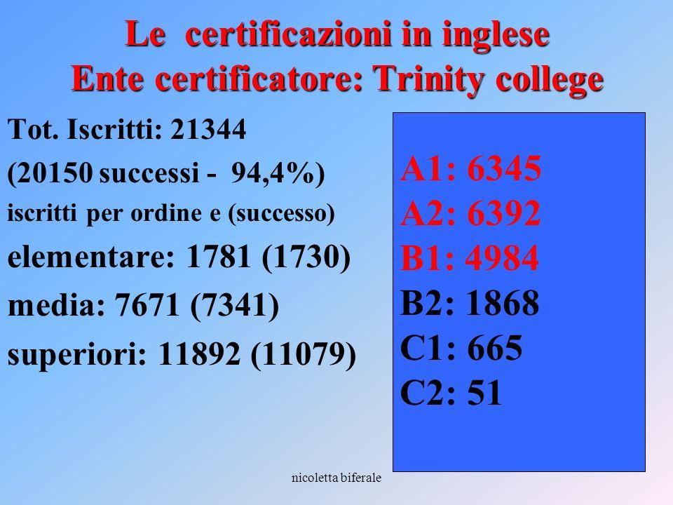 nicoletta biferale Le certificazioni in inglese Ente certificatore: Trinity college Tot. Iscritti: 21344 (20150 successi - 94,4%) iscritti per ordine