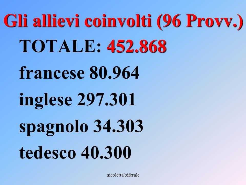 nicoletta biferale Gli allievi coinvolti (96 Provv.) 452.868 TOTALE: 452.868 francese 80.964 inglese 297.301 spagnolo 34.303 tedesco 40.300