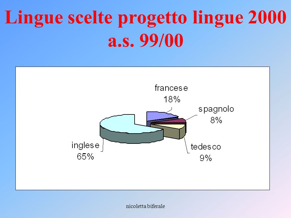 nicoletta biferale Le certificazioni in tedesco Ente certificatore: Goethe Institut Alunni licei: 829 di cui iscritti (successo) A146(44) A2377(359) B1406(377)