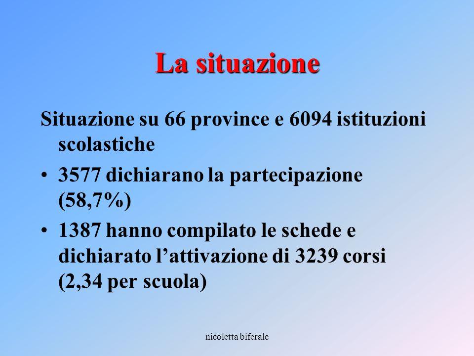 nicoletta biferale La situazione Situazione su 66 province e 6094 istituzioni scolastiche 3577 dichiarano la partecipazione (58,7%) 1387 hanno compila