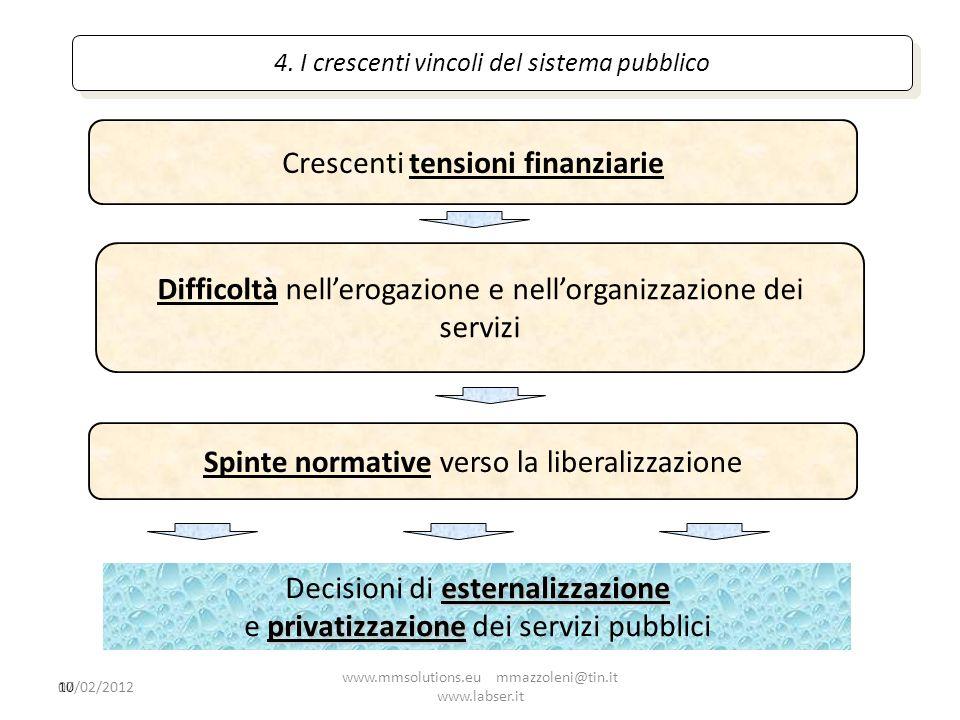 10 4. I crescenti vincoli del sistema pubblico esternalizzazione Decisioni di esternalizzazione privatizzazione e privatizzazione dei servizi pubblici
