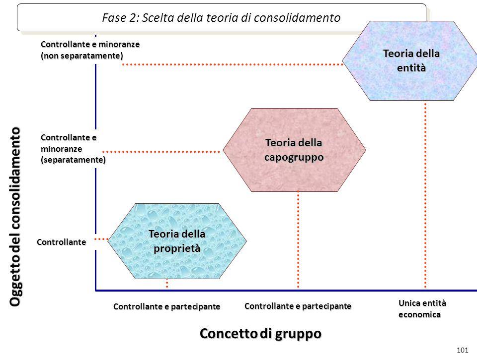 101 Oggetto del consolidamento Concetto di gruppo Controllante e minoranze (non separatamente) Controllante e minoranze (separatamente) Controllante U