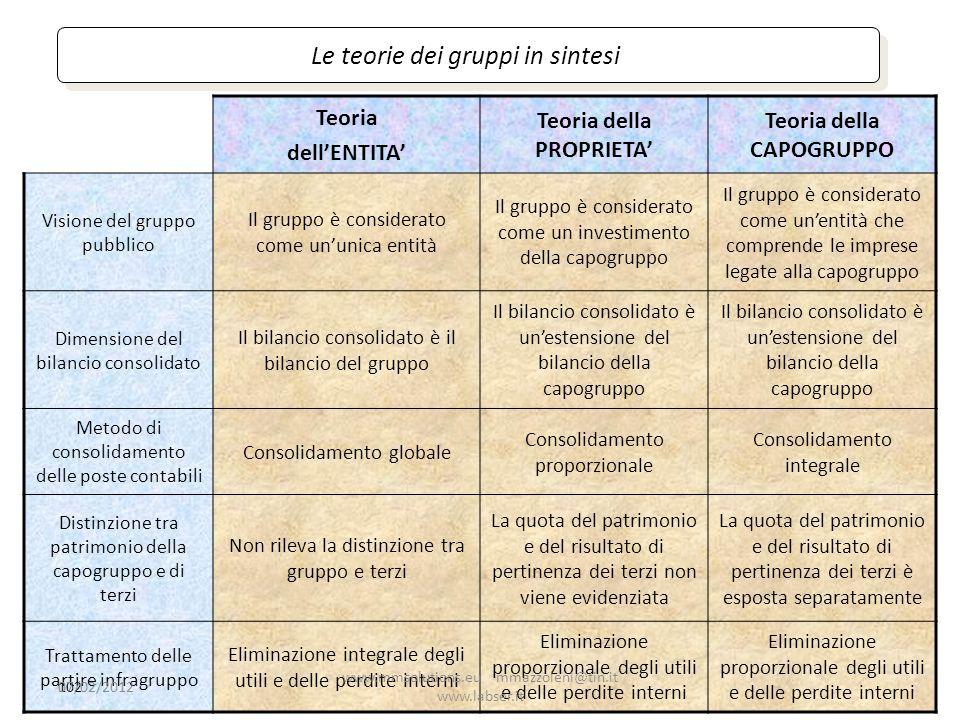 Teoria dellENTITA Teoria della PROPRIETA Teoria della CAPOGRUPPO Visione del gruppo pubblico Il gruppo è considerato come ununica entità Il gruppo è c
