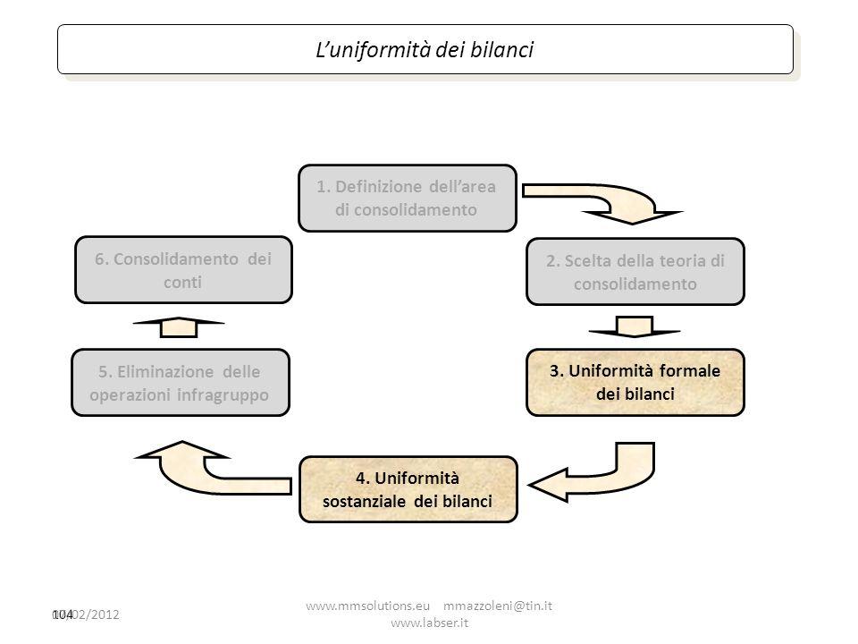 104 1. Definizione dellarea di consolidamento 2. Scelta della teoria di consolidamento 4. Uniformità sostanziale dei bilanci 5. Eliminazione delle ope