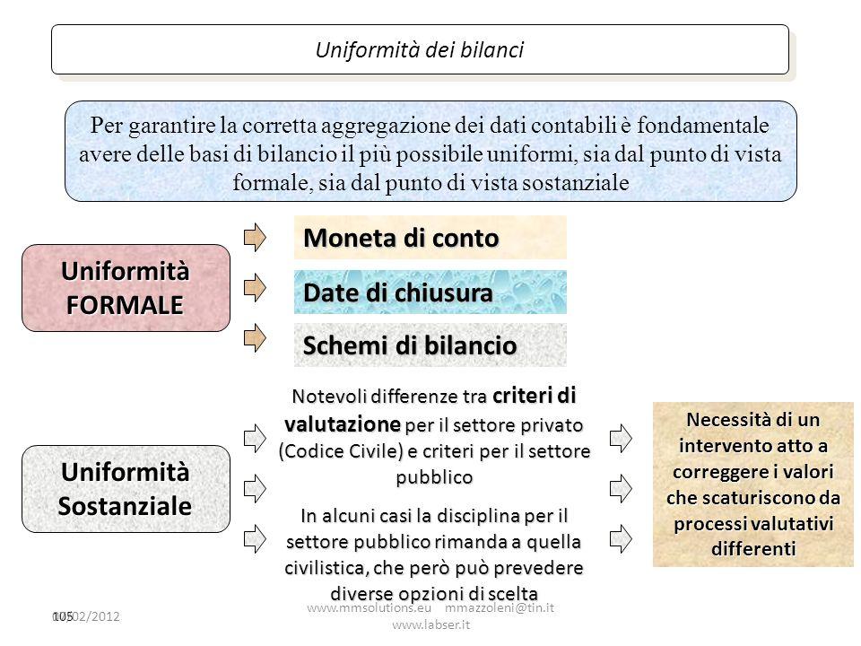105 UniformitàFORMALE Moneta di conto Date di chiusura Schemi di bilancio Uniformità dei bilanci Per garantire la corretta aggregazione dei dati conta