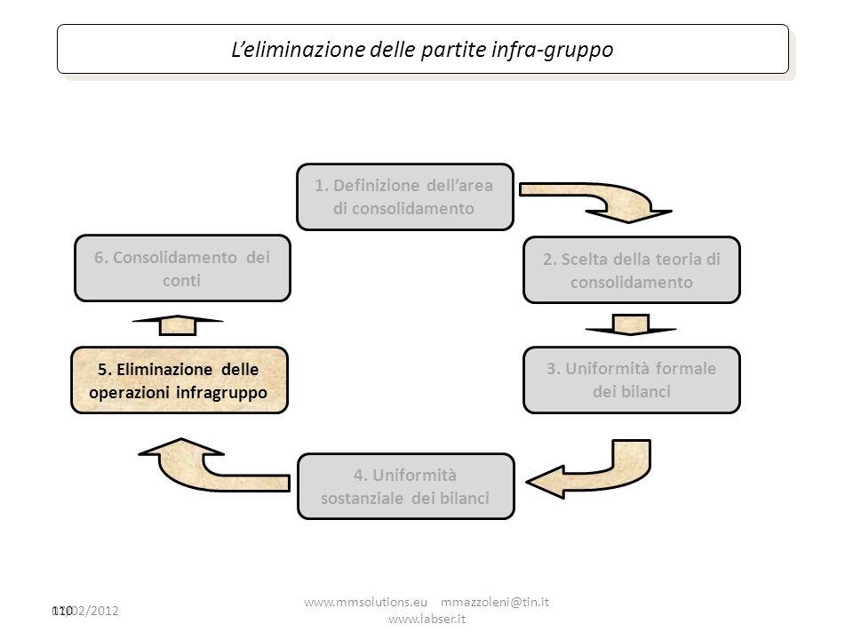 110 1. Definizione dellarea di consolidamento 2. Scelta della teoria di consolidamento 4. Uniformità sostanziale dei bilanci 5. Eliminazione delle ope