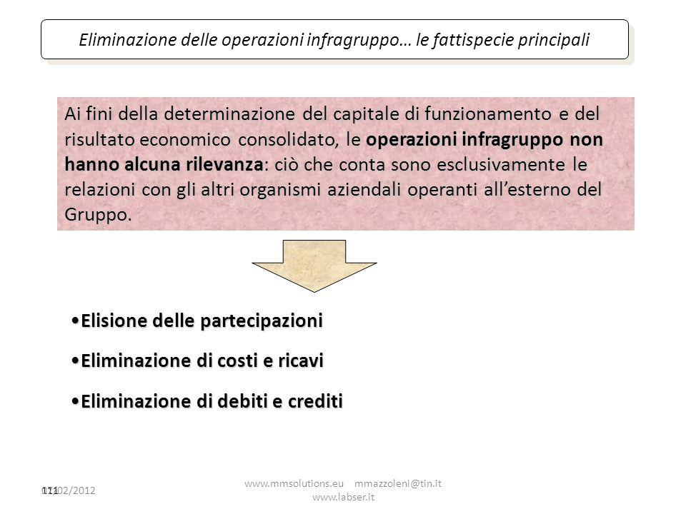 111 Elisione delle partecipazioniElisione delle partecipazioni Eliminazione di costi e ricaviEliminazione di costi e ricavi Eliminazione di debiti e c