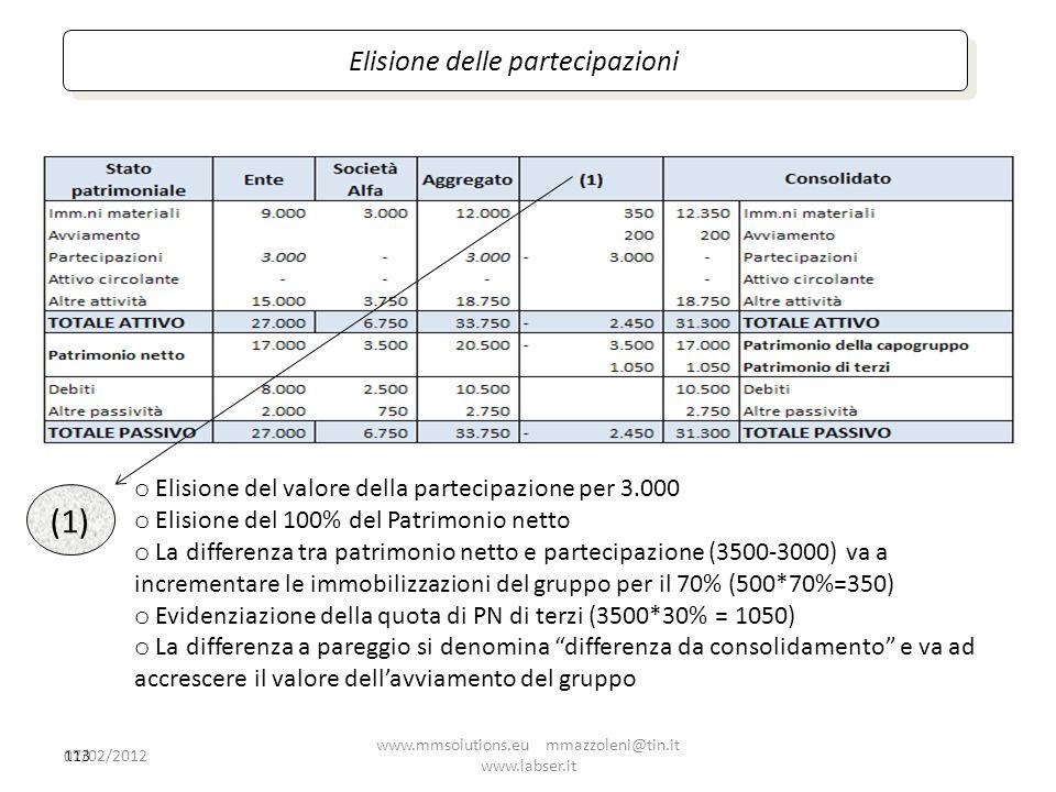 113 (1) o Elisione del valore della partecipazione per 3.000 o Elisione del 100% del Patrimonio netto o La differenza tra patrimonio netto e partecipa