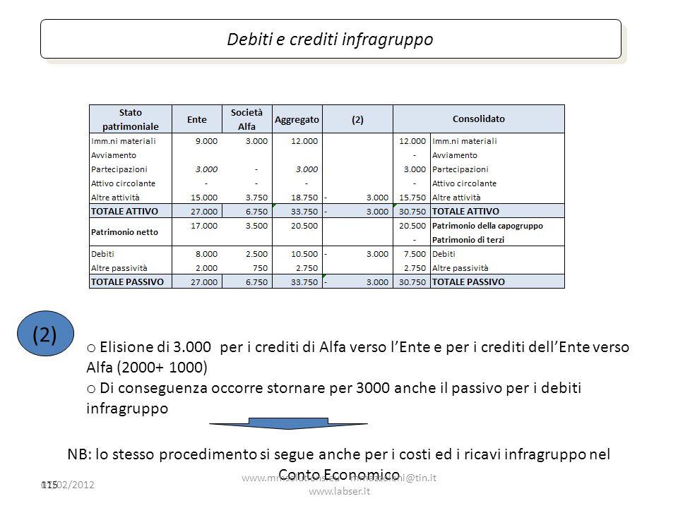 115 Debiti e crediti infragruppo (2) o Elisione di 3.000 per i crediti di Alfa verso lEnte e per i crediti dellEnte verso Alfa (2000+ 1000) o Di conse