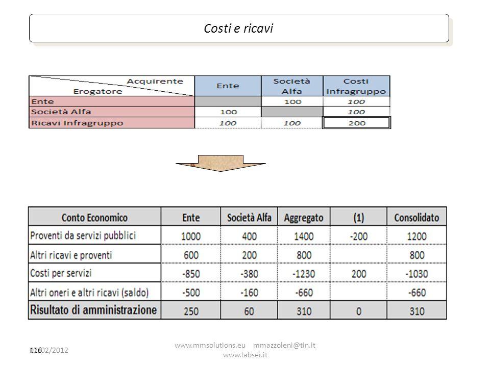 116 Costi e ricavi 07/02/2012 www.mmsolutions.eu mmazzoleni@tin.it www.labser.it