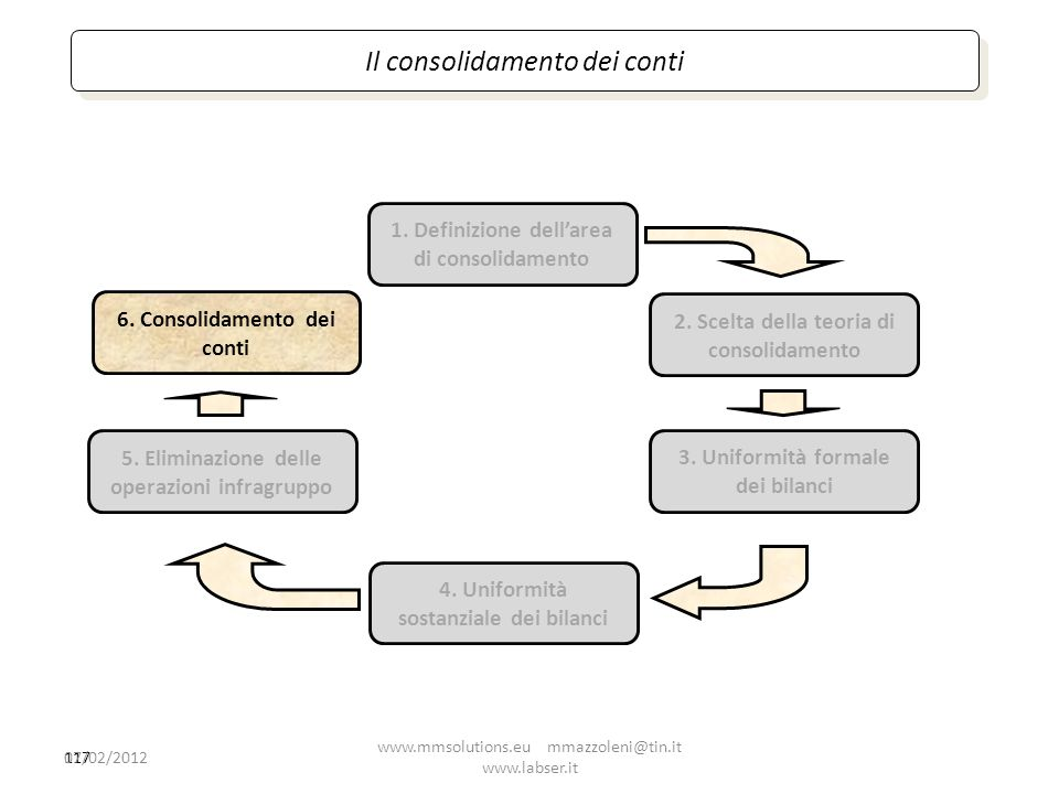 117 1. Definizione dellarea di consolidamento 2. Scelta della teoria di consolidamento 4. Uniformità sostanziale dei bilanci 5. Eliminazione delle ope