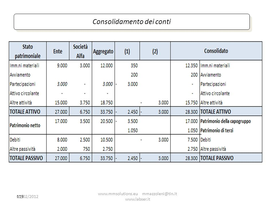119 Consolidamento dei conti 07/02/2012 www.mmsolutions.eu mmazzoleni@tin.it www.labser.it