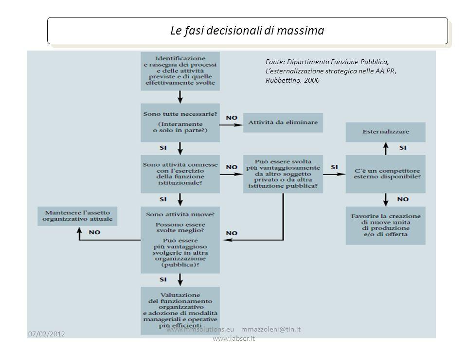 14 Le fasi decisionali di massima Fonte: Dipartimento Funzione Pubblica, Lesternalizzazione strategica nelle AA.PP., Rubbettino, 2006 07/02/2012 www.m