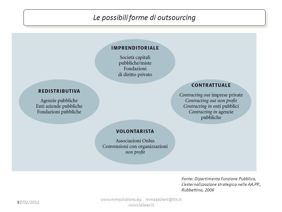 17 Le possibili forme di outsourcing Fonte: Dipartimento Funzione Pubblica, Lesternalizzazione strategica nelle AA.PP., Rubbettino, 2006 07/02/2012 ww