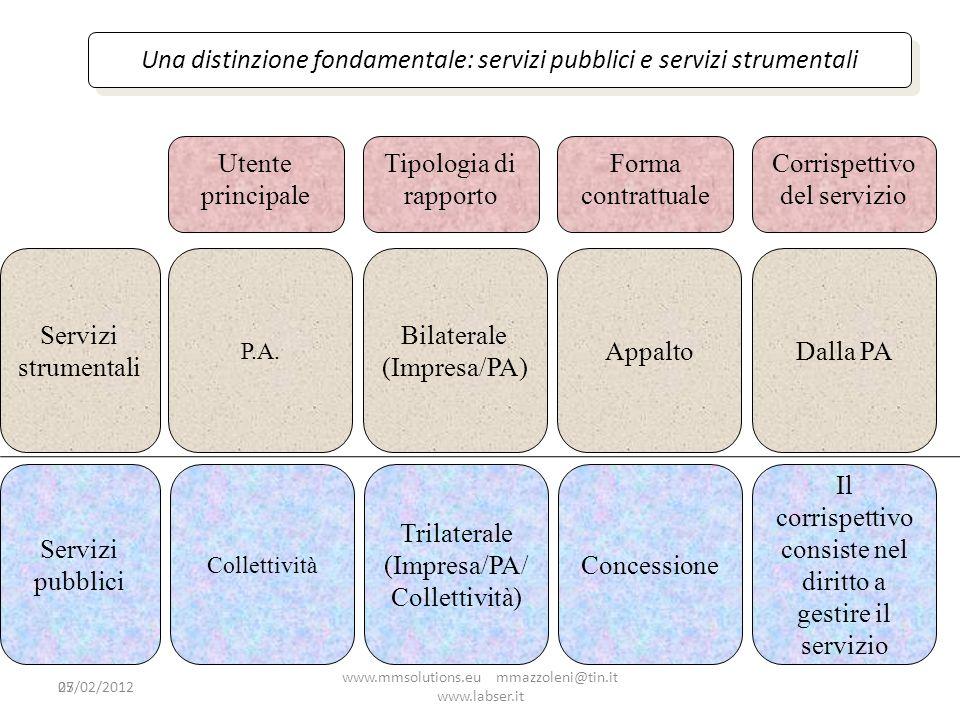 25 Una distinzione fondamentale: servizi pubblici e servizi strumentali Servizi strumentali Servizi pubblici Tipologia di rapporto Utente principale F